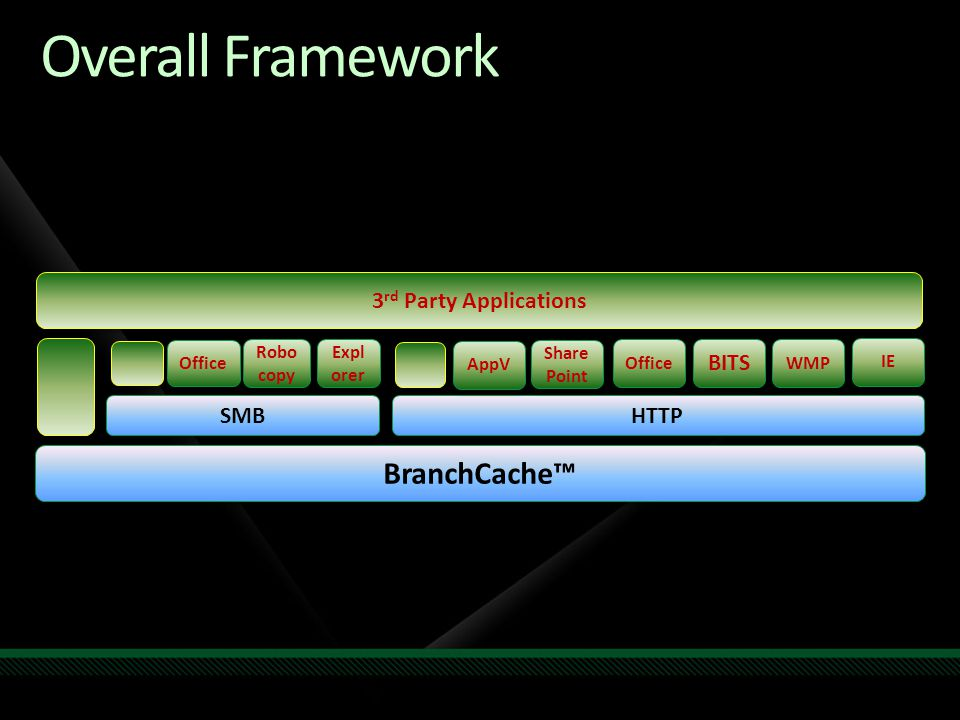 Overall Framework BranchCache™ 3rd Party Applications BITS SMB HTTP