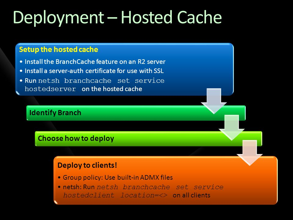 Deployment – Hosted Cache