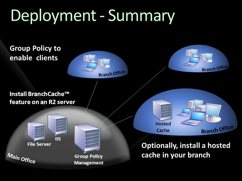Deployment - Summary Group Policy to enable clients