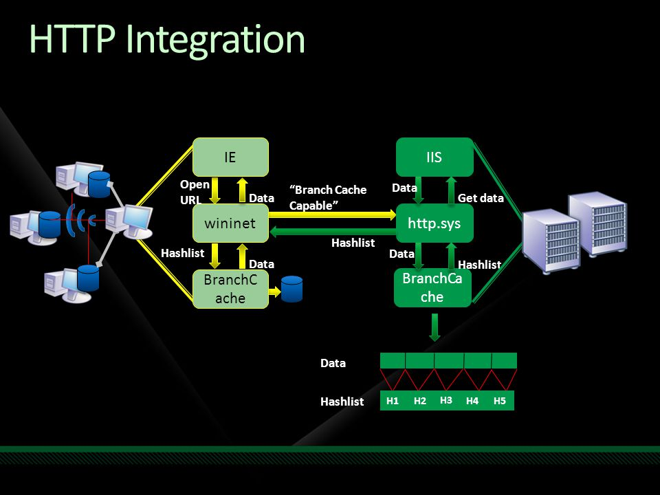 HTTP Integration IE IIS wininet http.sys BranchCache BranchCache Open