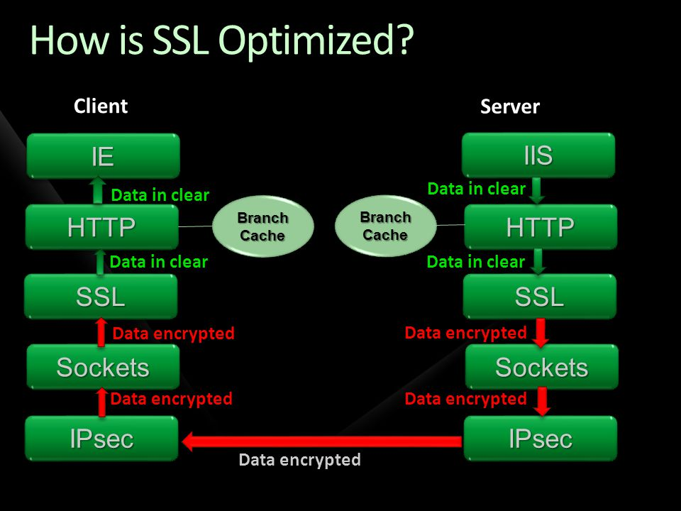 How is SSL Optimized IE IIS HTTP HTTP SSL SSL Sockets Sockets IPsec