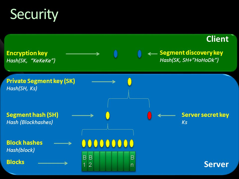 Security Client Server Encryption key Segment discovery key