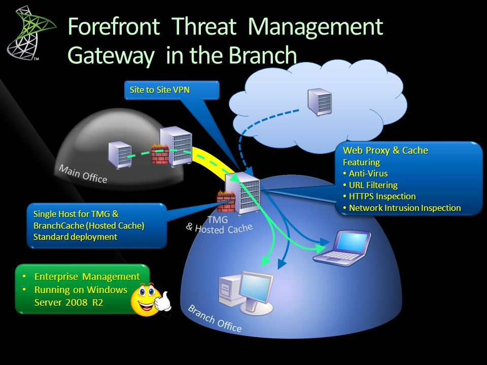 Forefront Threat Management Gateway in the Branch
