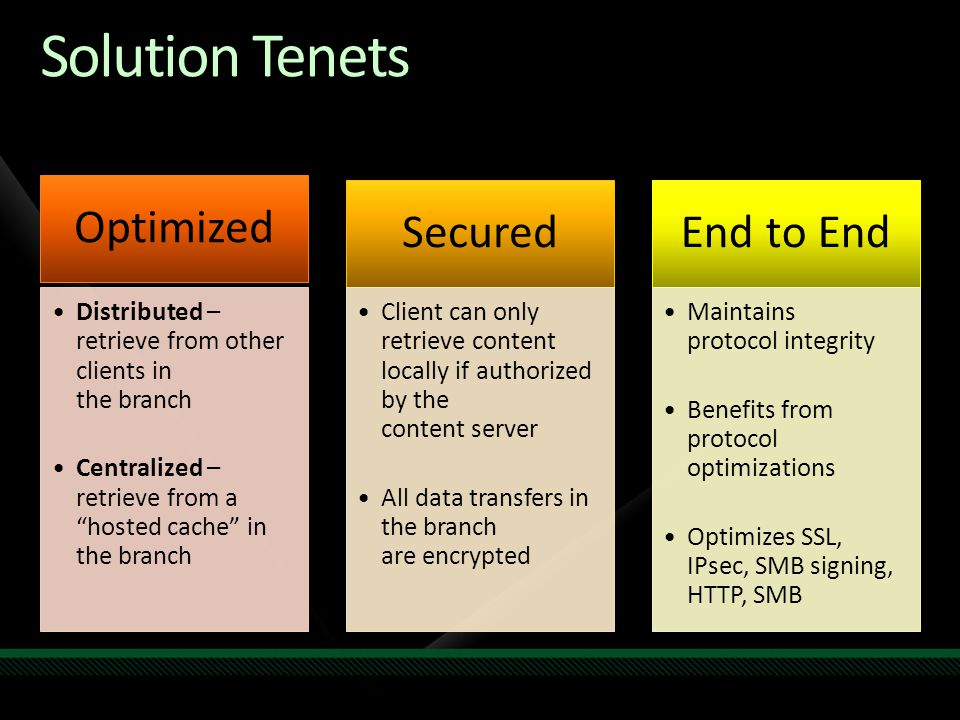 Solution Tenets Optimized Secured End to End