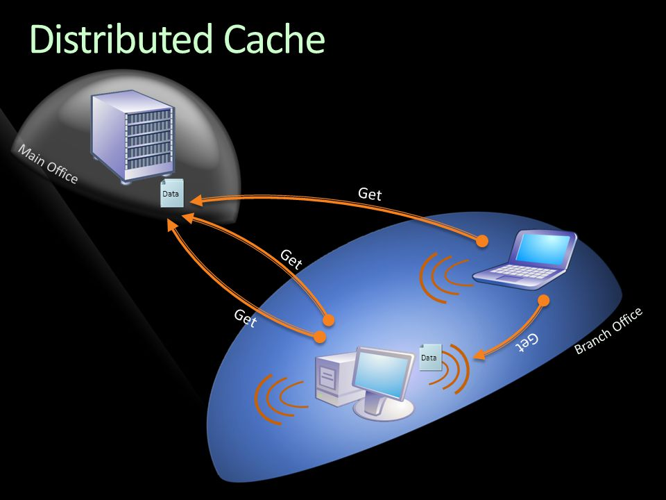 Distributed Cache Get Get Get Get Main Office Branch Office Data Data