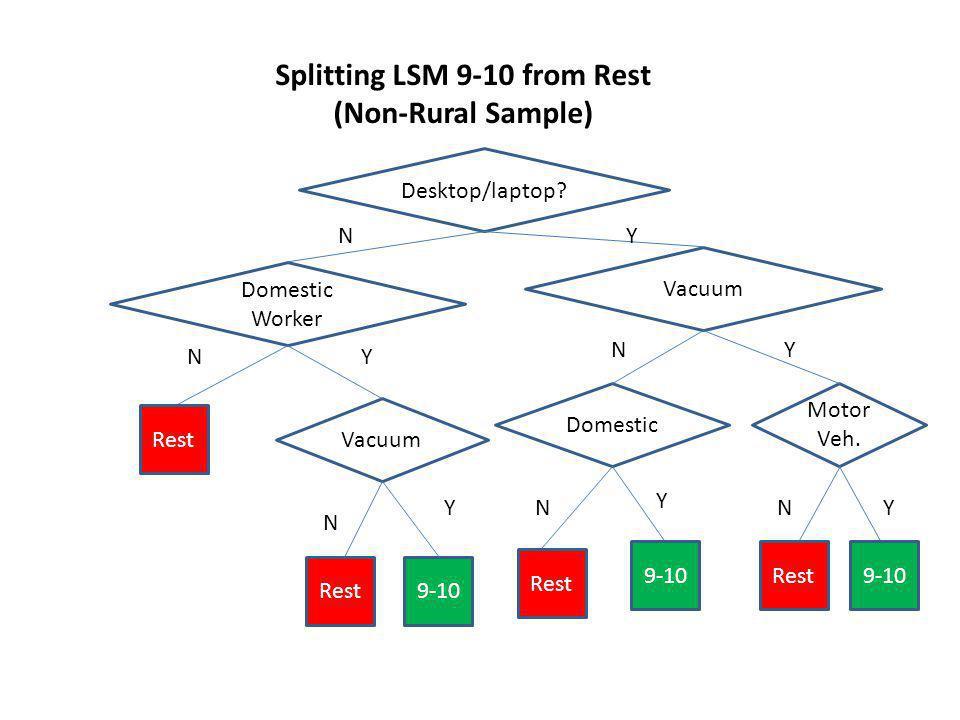Splitting LSM 9-10 from Rest