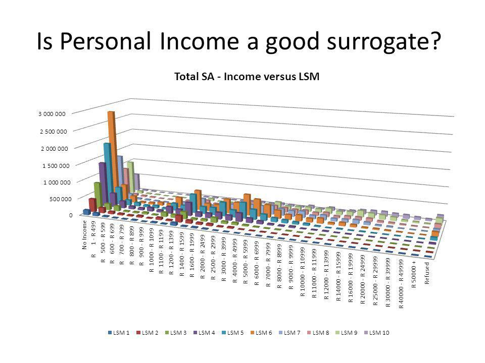 Is Personal Income a good surrogate