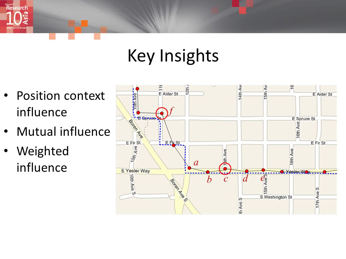 Key Insights Position context influence Mutual influence