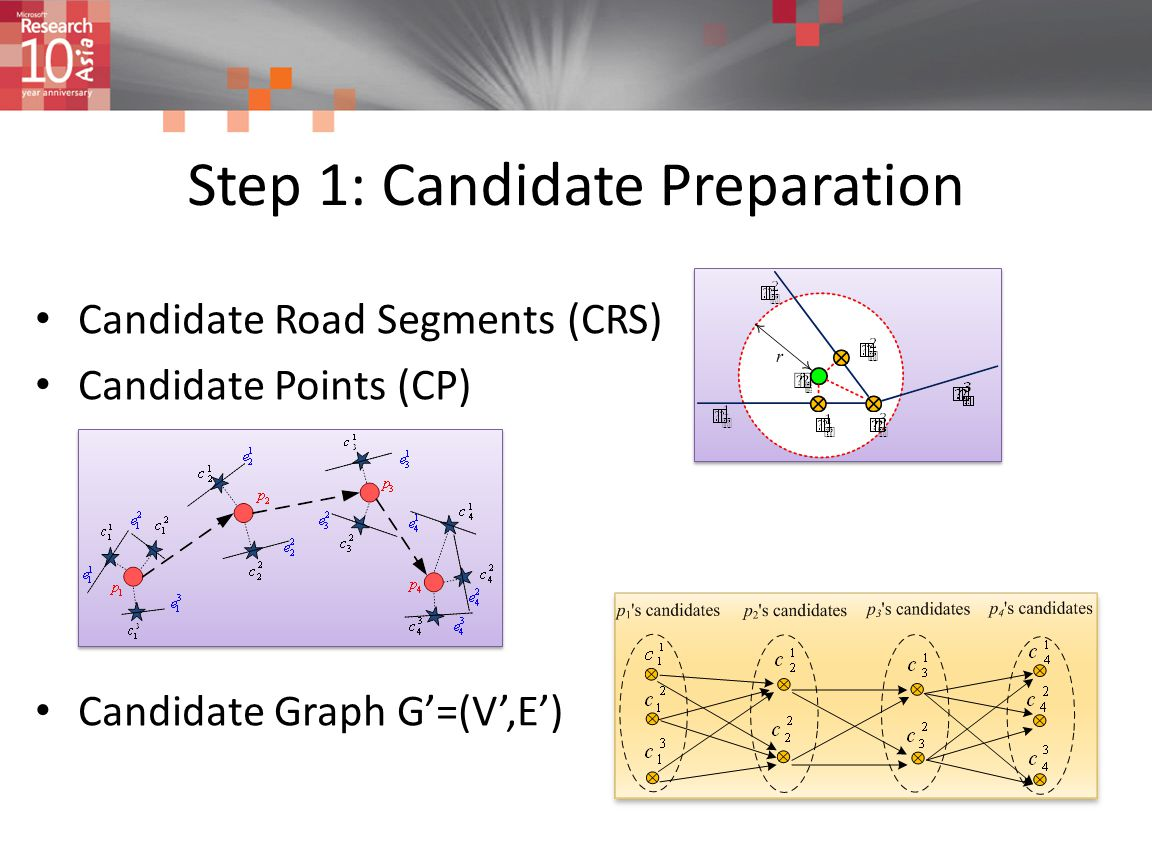 Step 1: Candidate Preparation