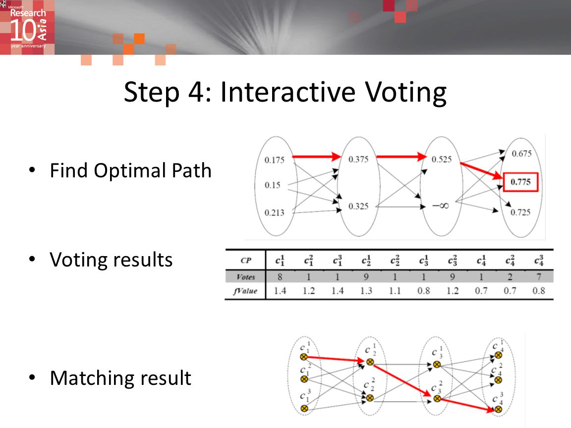 Step 4: Interactive Voting