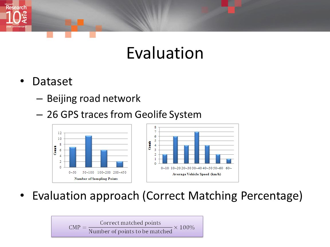 Evaluation Dataset Evaluation approach (Correct Matching Percentage)