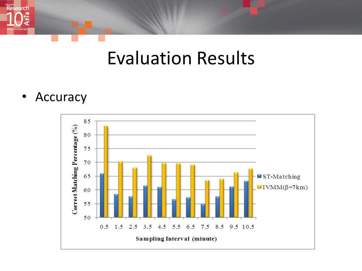 Evaluation Results Accuracy