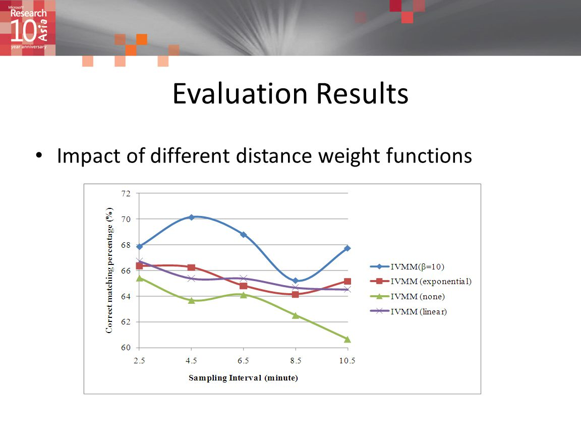 Evaluation Results Impact of different distance weight functions