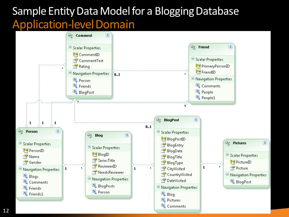 Sample Entity Data Model for a Blogging Database Application-level Domain