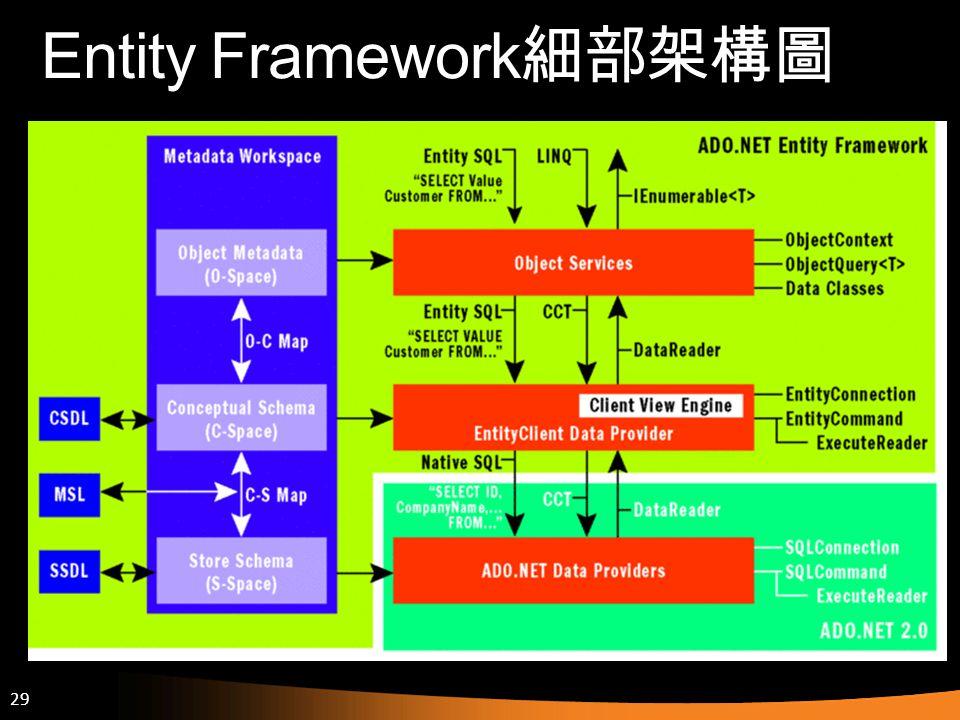 Entity Framework細部架構圖