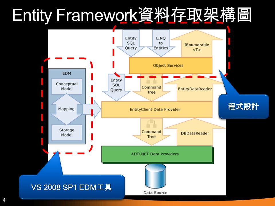 Entity Framework資料存取架構圖