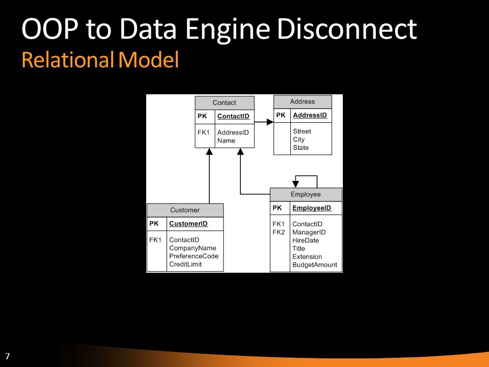 OOP to Data Engine Disconnect Relational Model