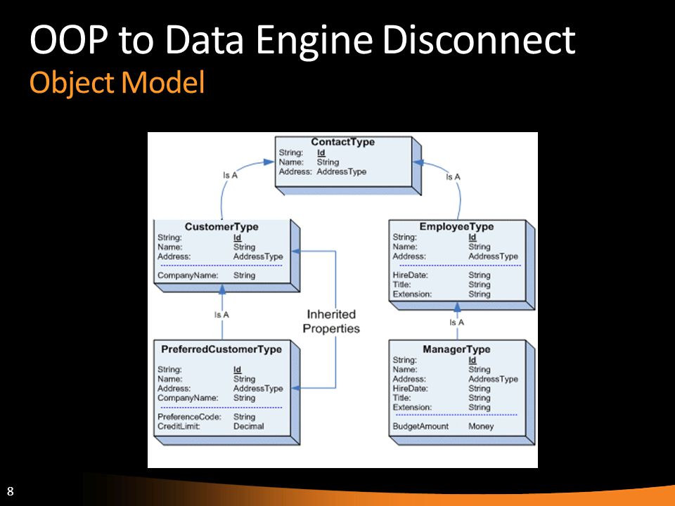 OOP to Data Engine Disconnect Object Model