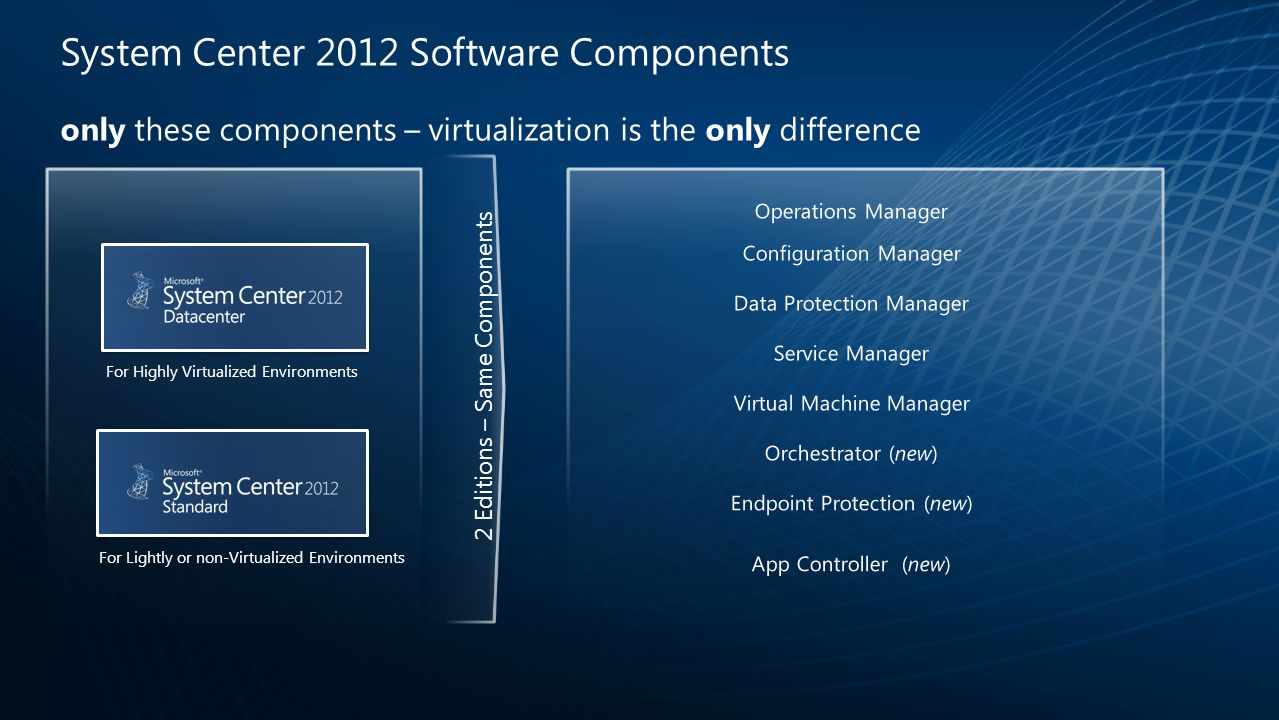 System Center 2012 Software Components only these components – virtualization is the only difference