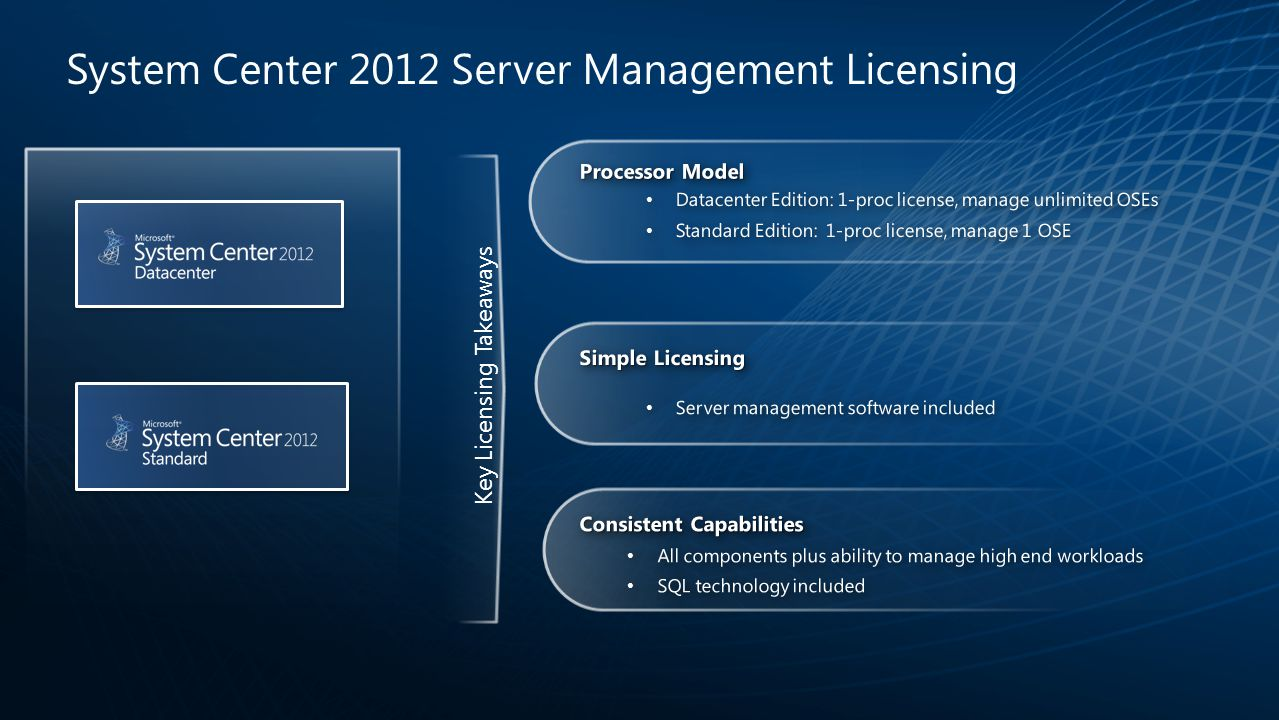 System Center 2012 Server Management Licensing