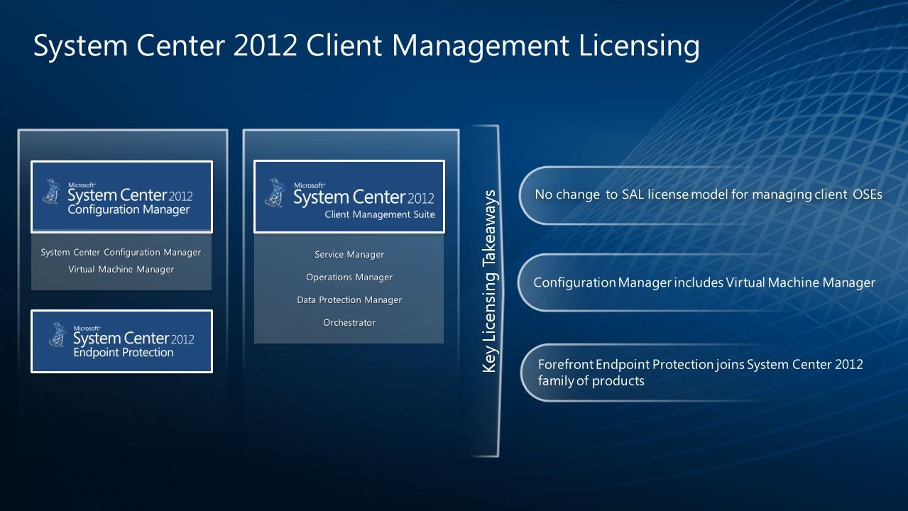 System Center 2012 Client Management Licensing