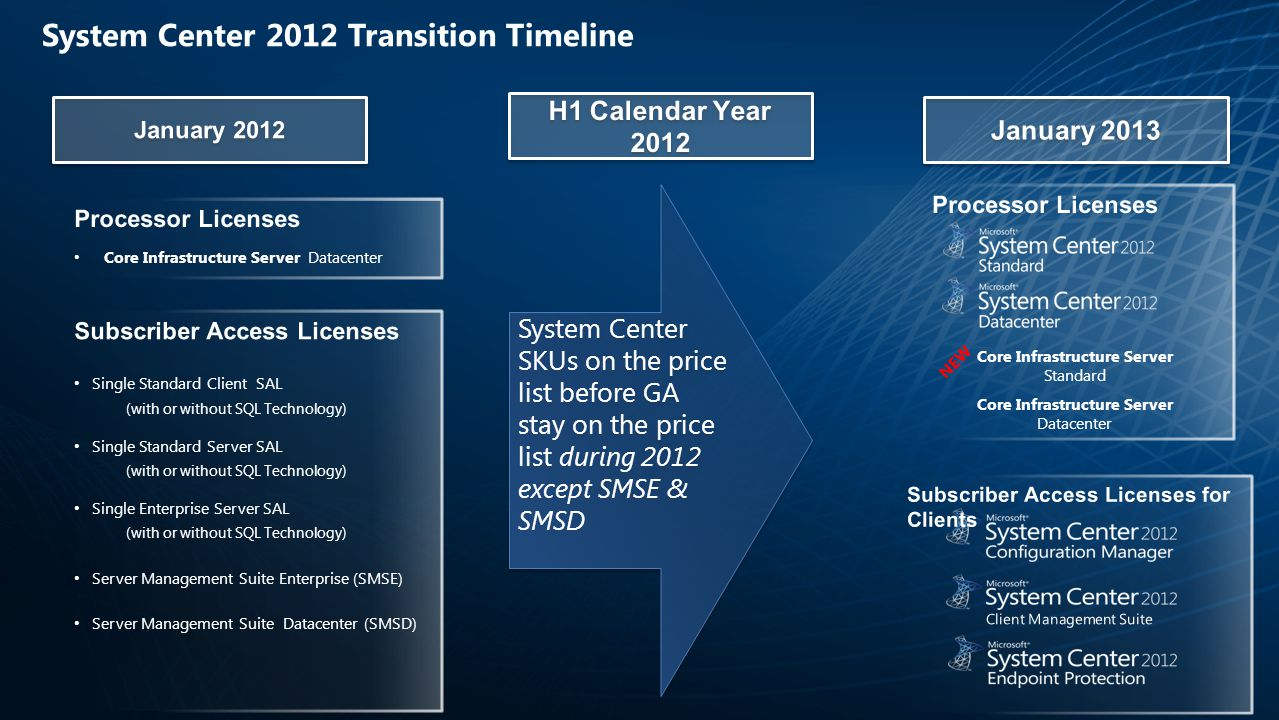 System Center 2012 Transition Timeline