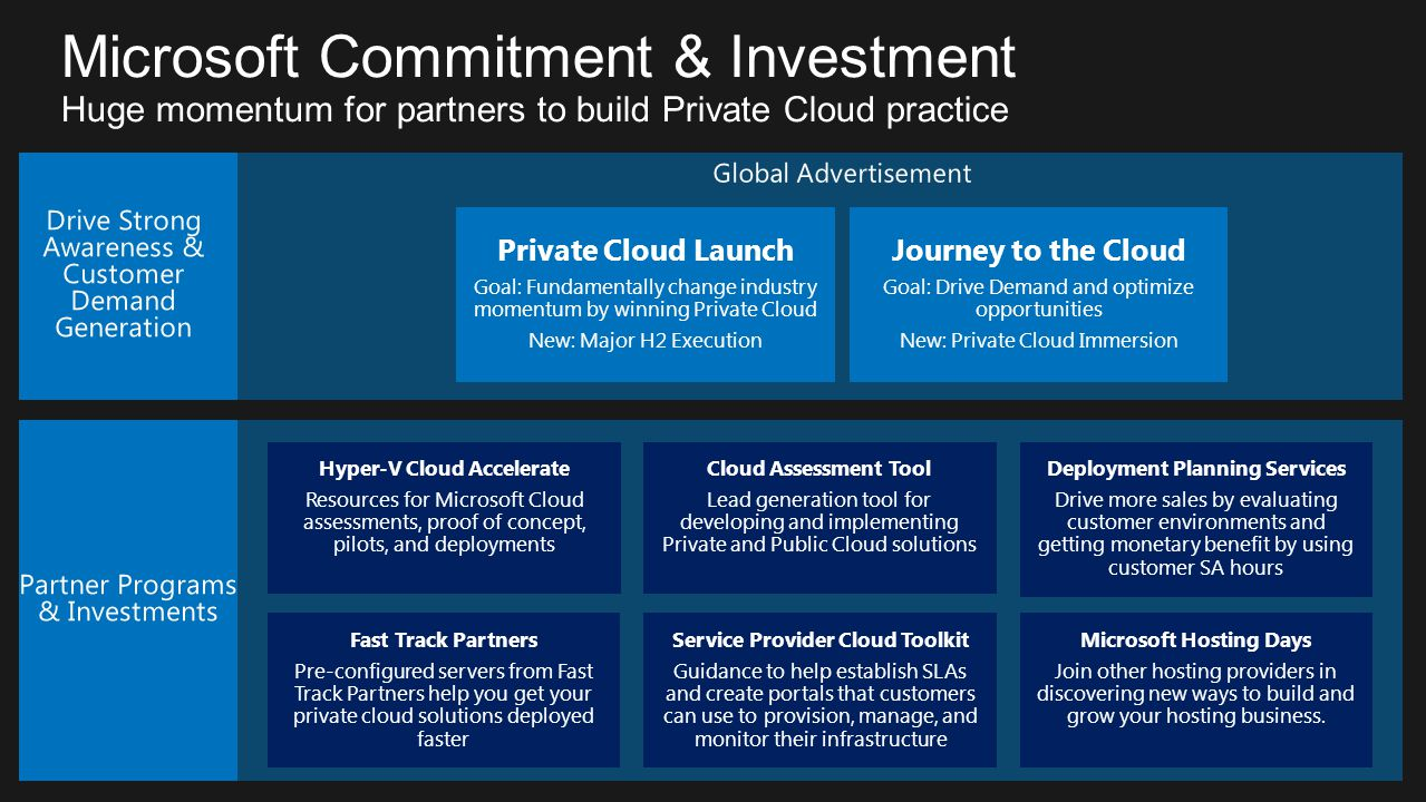 Microsoft Commitment & Investment Huge momentum for partners to build Private Cloud practice