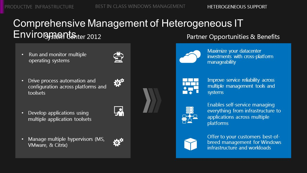 Comprehensive Management of Heterogeneous IT Environments