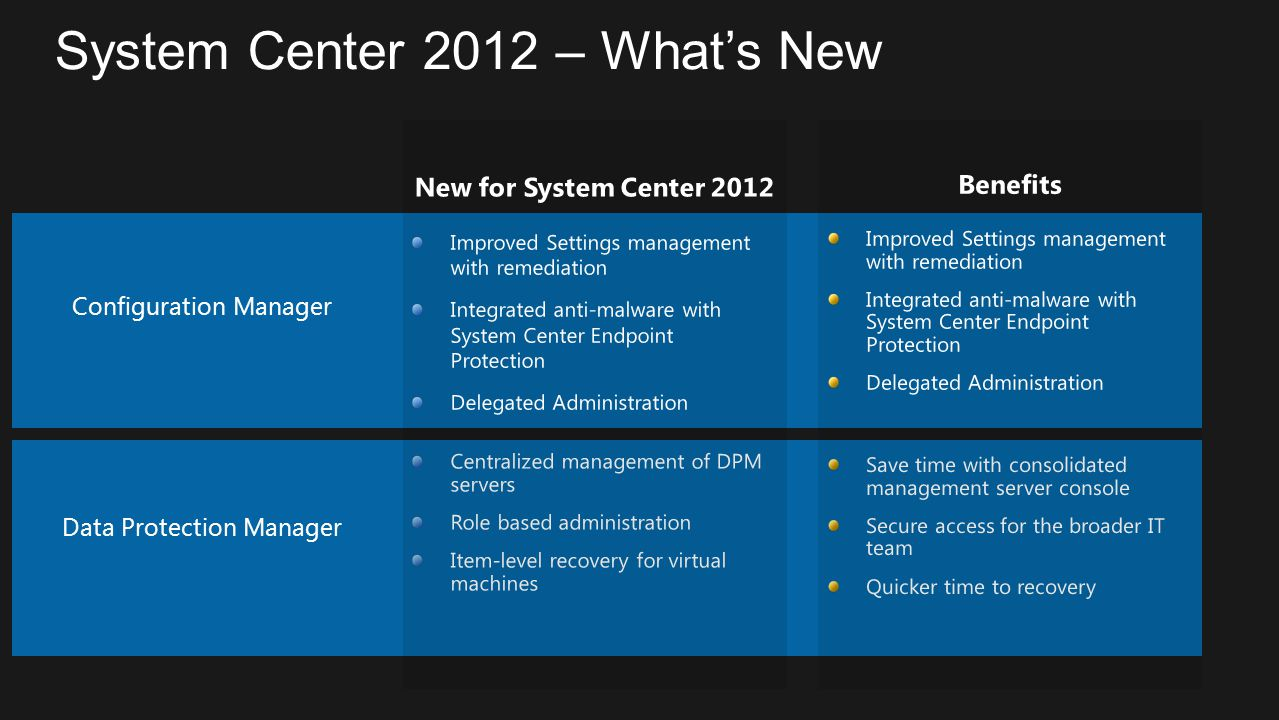 System Center 2012 – What's New