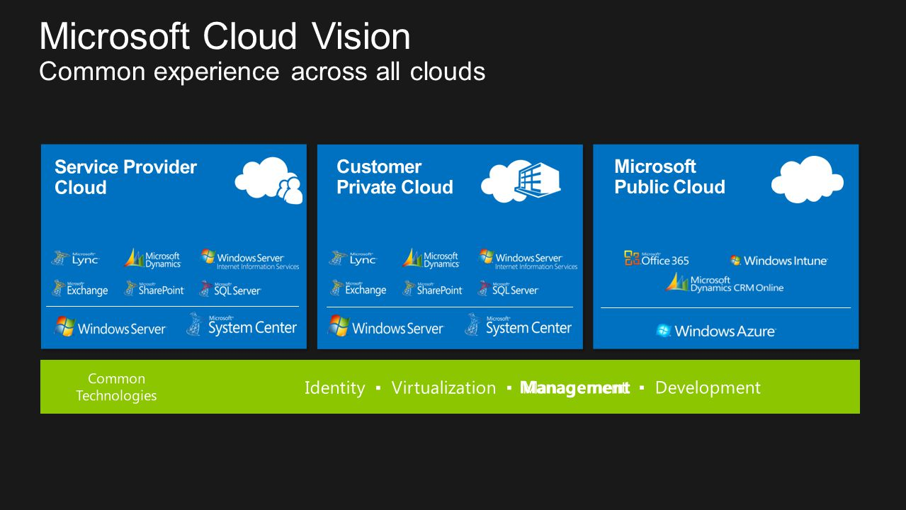 Microsoft Cloud Vision Common experience across all clouds