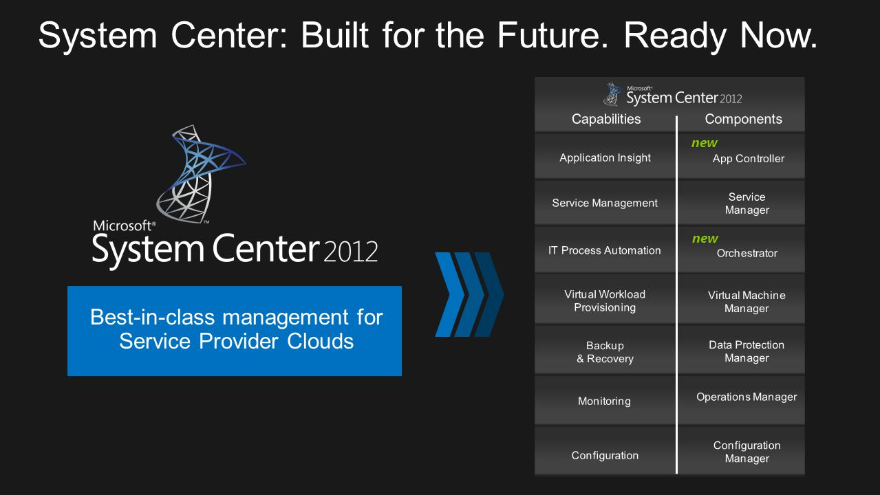 System Center: Built for the Future. Ready Now.