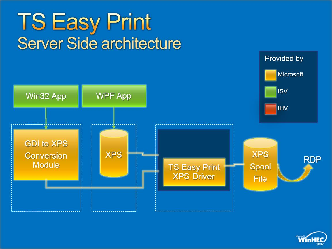 TS Easy Print Server Side architecture