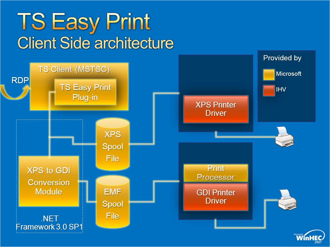 TS Easy Print Client Side architecture