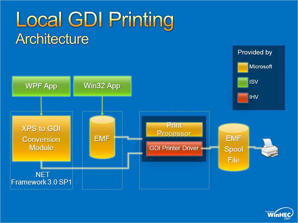 Local GDI Printing Architecture