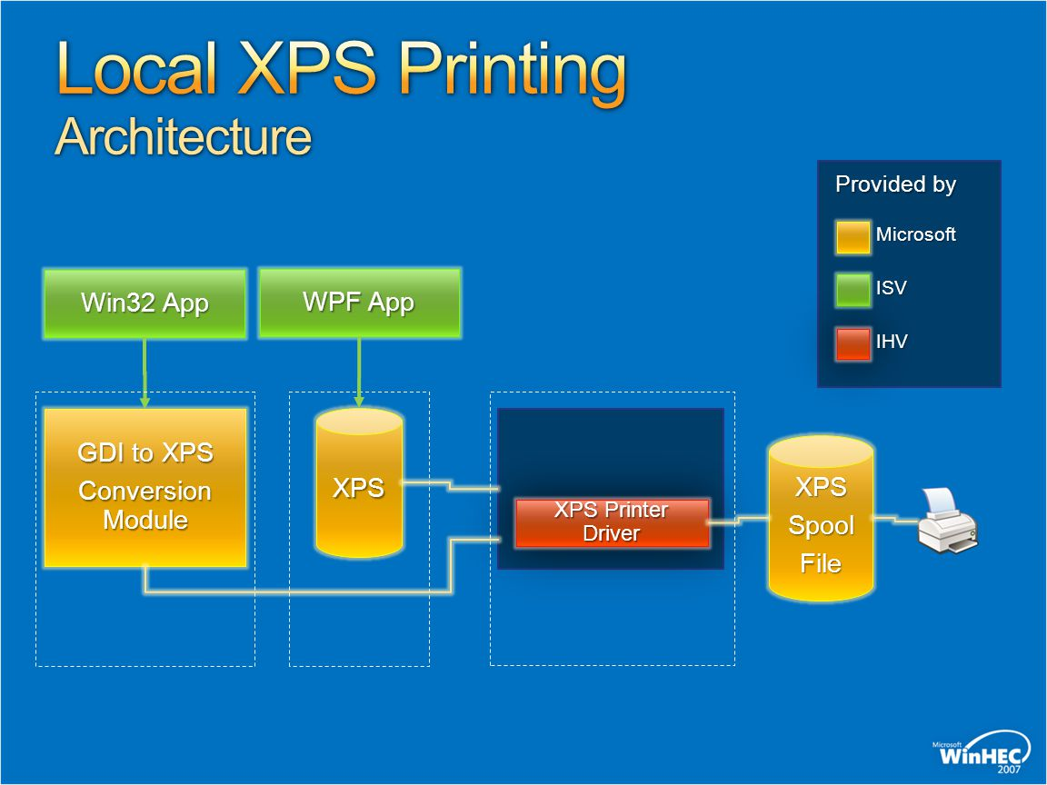 Local XPS Printing Architecture