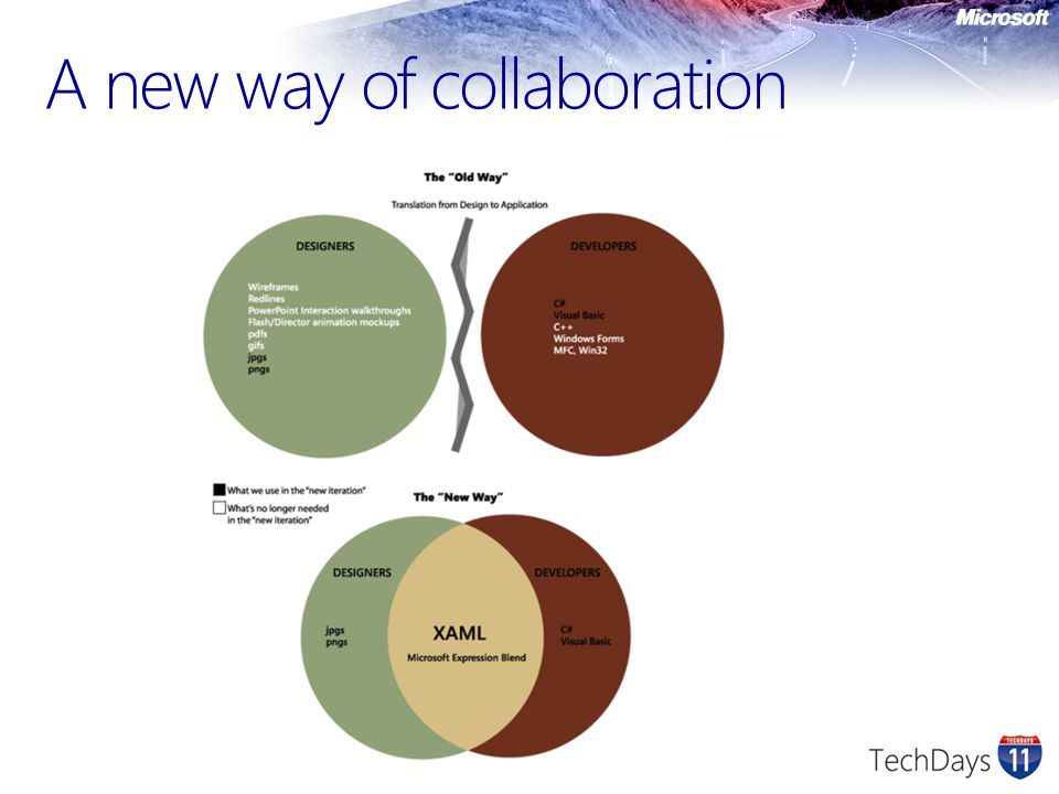 A new way of collaboration
