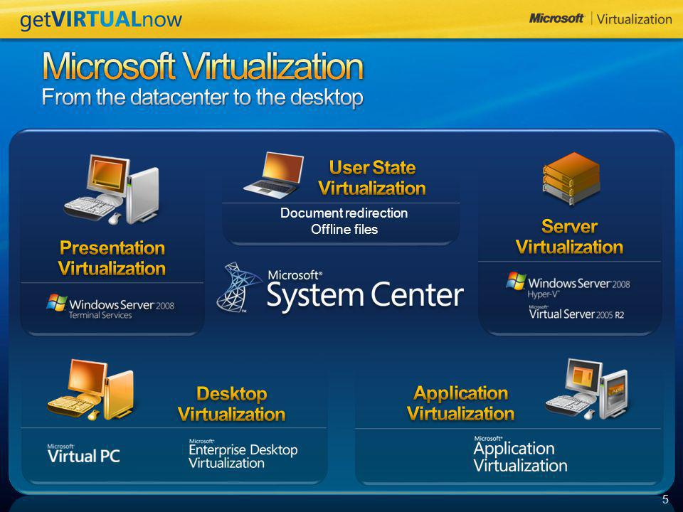Microsoft Virtualization From the datacenter to the desktop