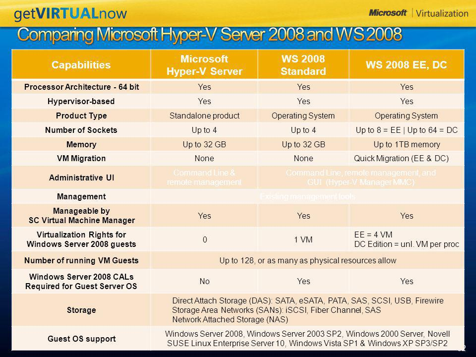 Comparing Microsoft Hyper-V Server 2008 and WS 2008