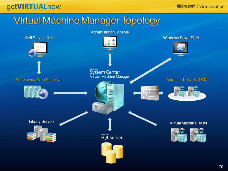 Virtual Machine Manager Topology