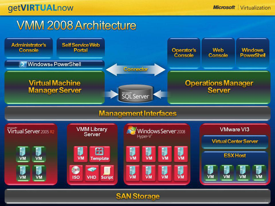 VMM 2008 Architecture Virtual Machine Manager Server