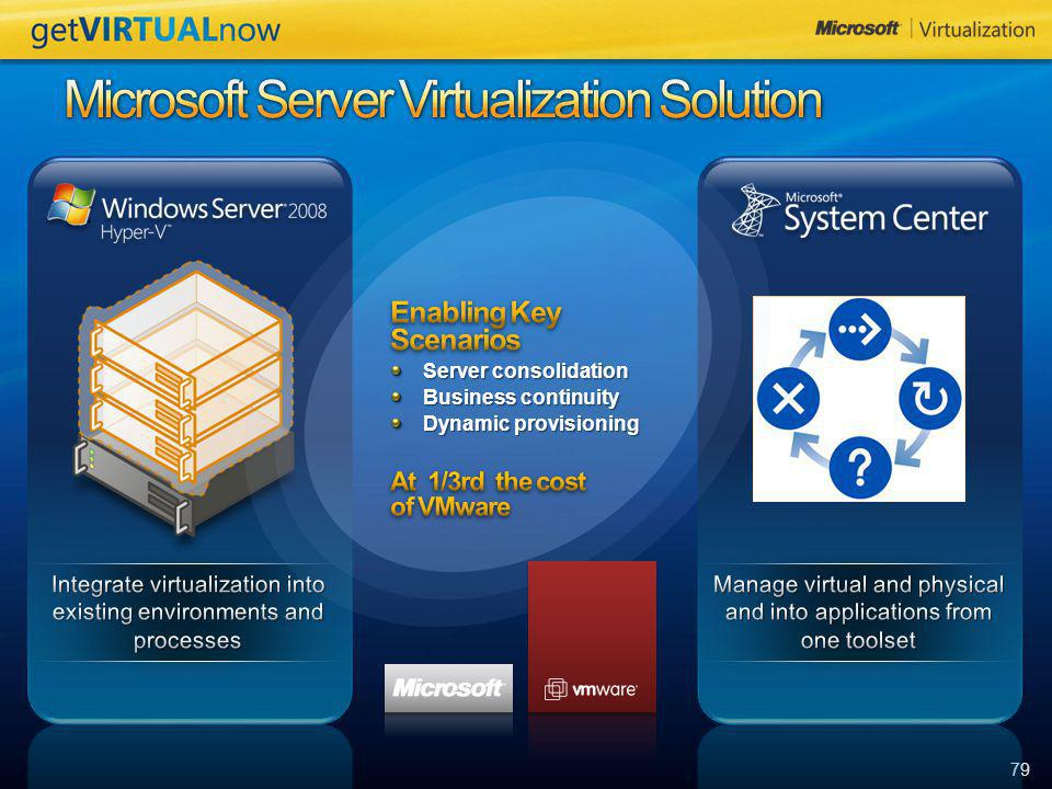 Microsoft Server Virtualization Solution