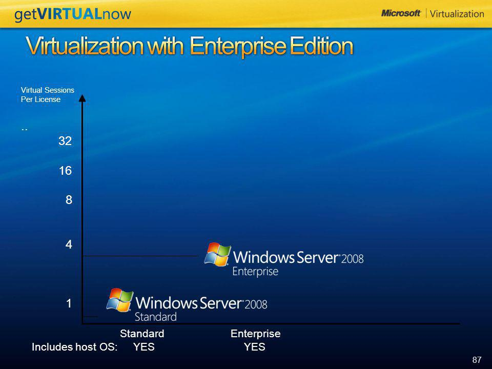 Virtualization with Enterprise Edition