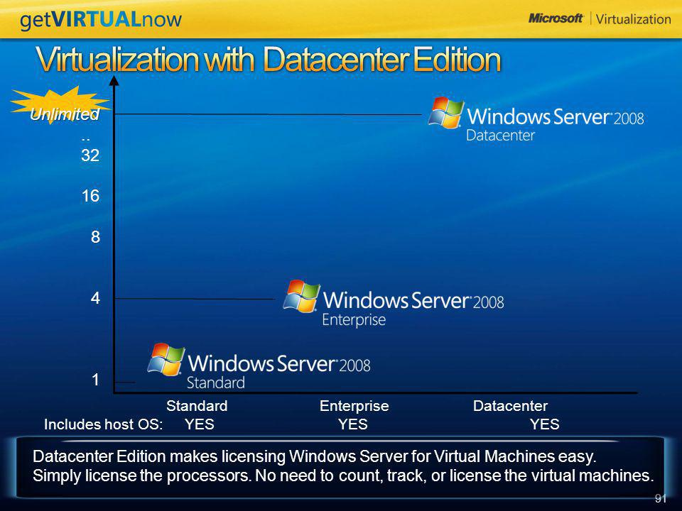 Virtualization with Datacenter Edition
