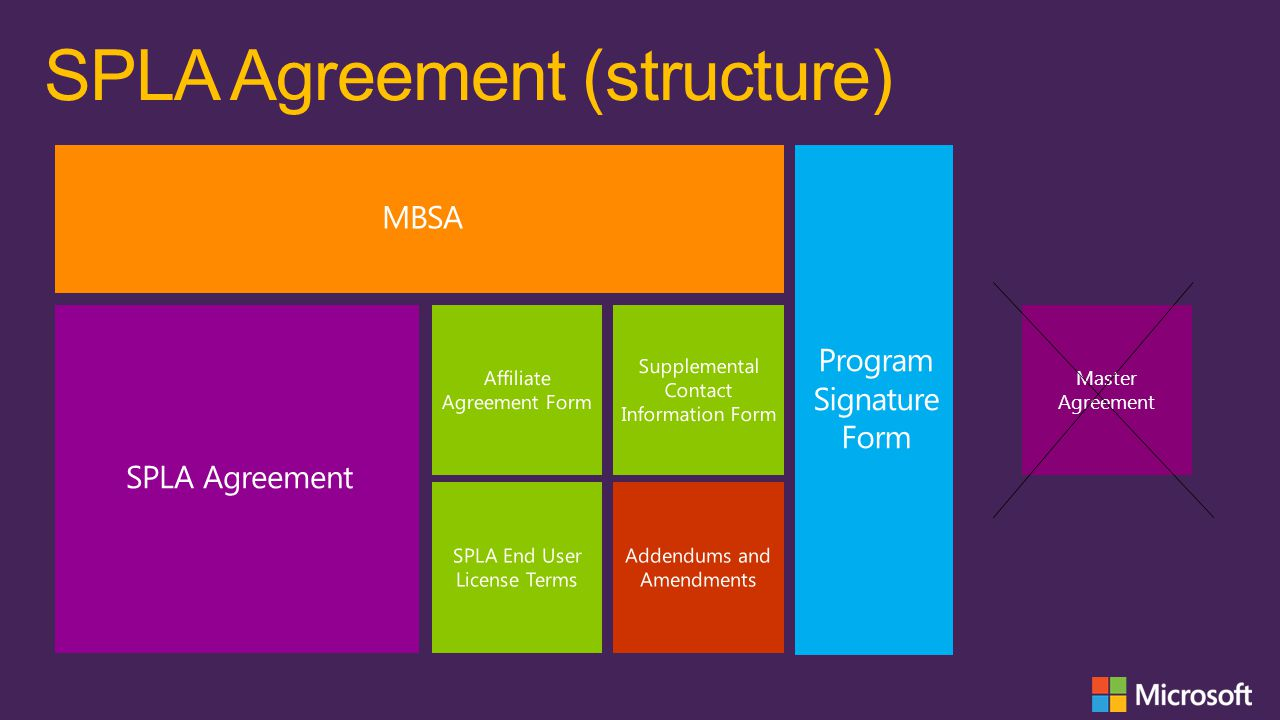SPLA Agreement (structure)