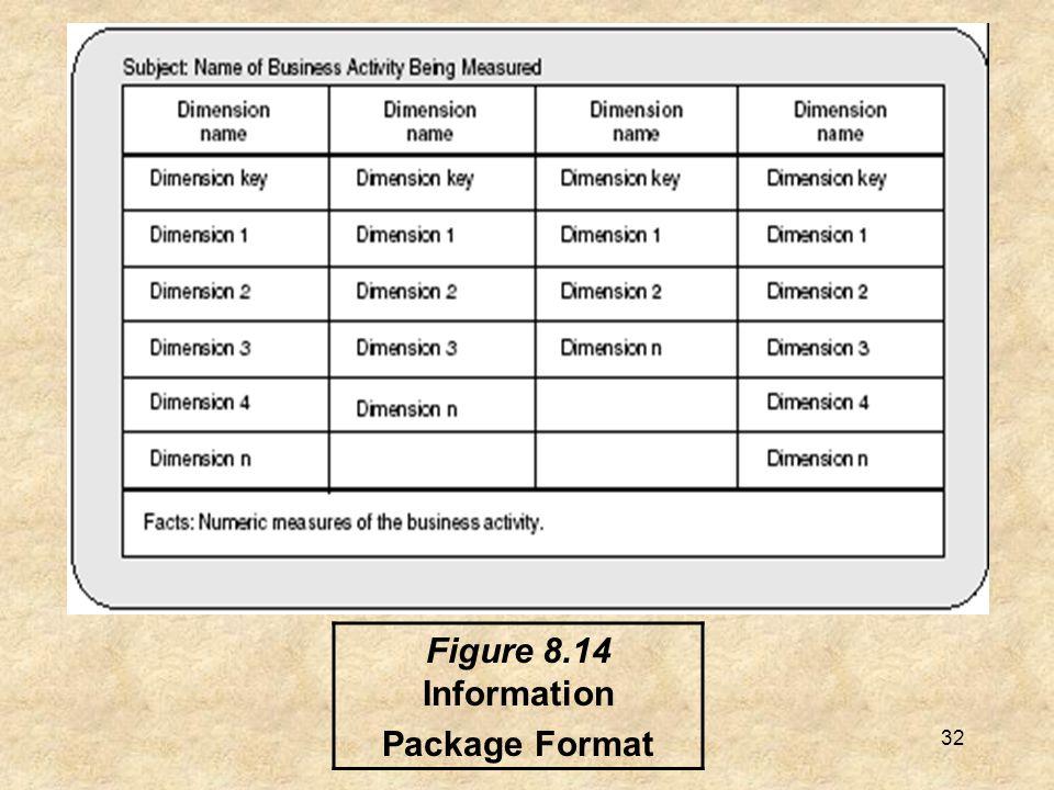 Figure 8.14 Information Package Format