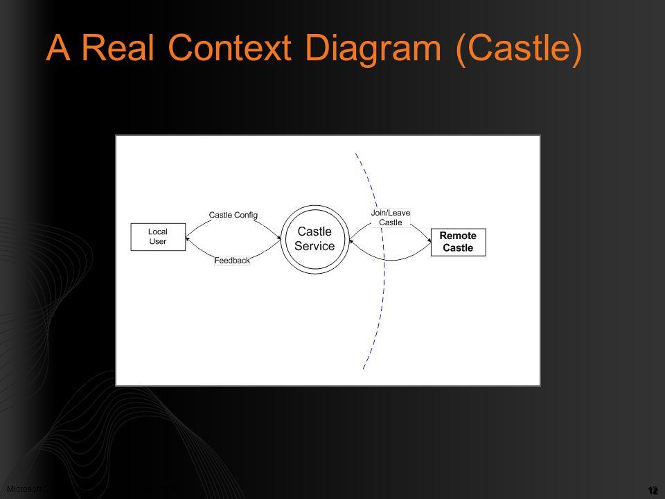 A Real Context Diagram (Castle)