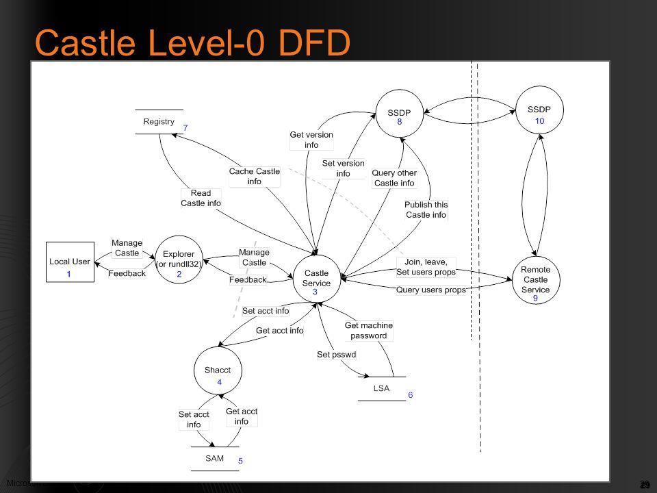 Castle Level-0 DFD