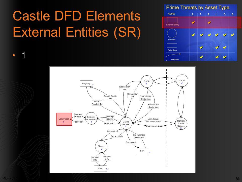 Castle DFD Elements External Entities (SR)