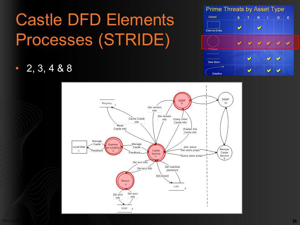 Castle DFD Elements Processes (STRIDE)