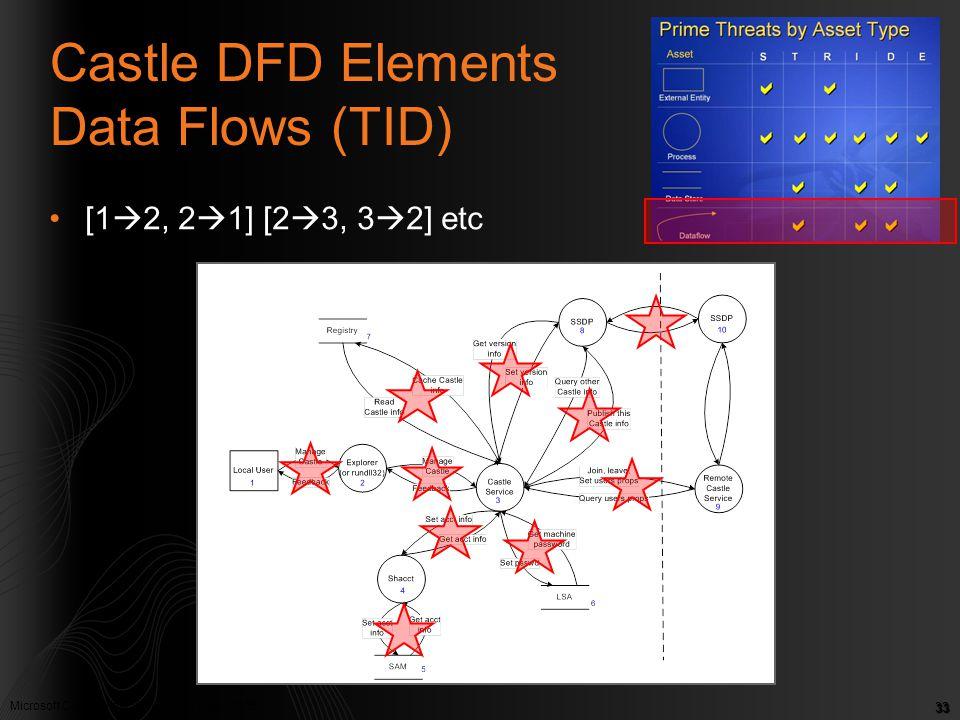 Castle DFD Elements Data Flows (TID)